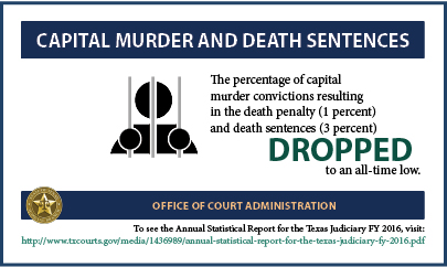 Capital Murder & Death Sentences (2017 Infographic)