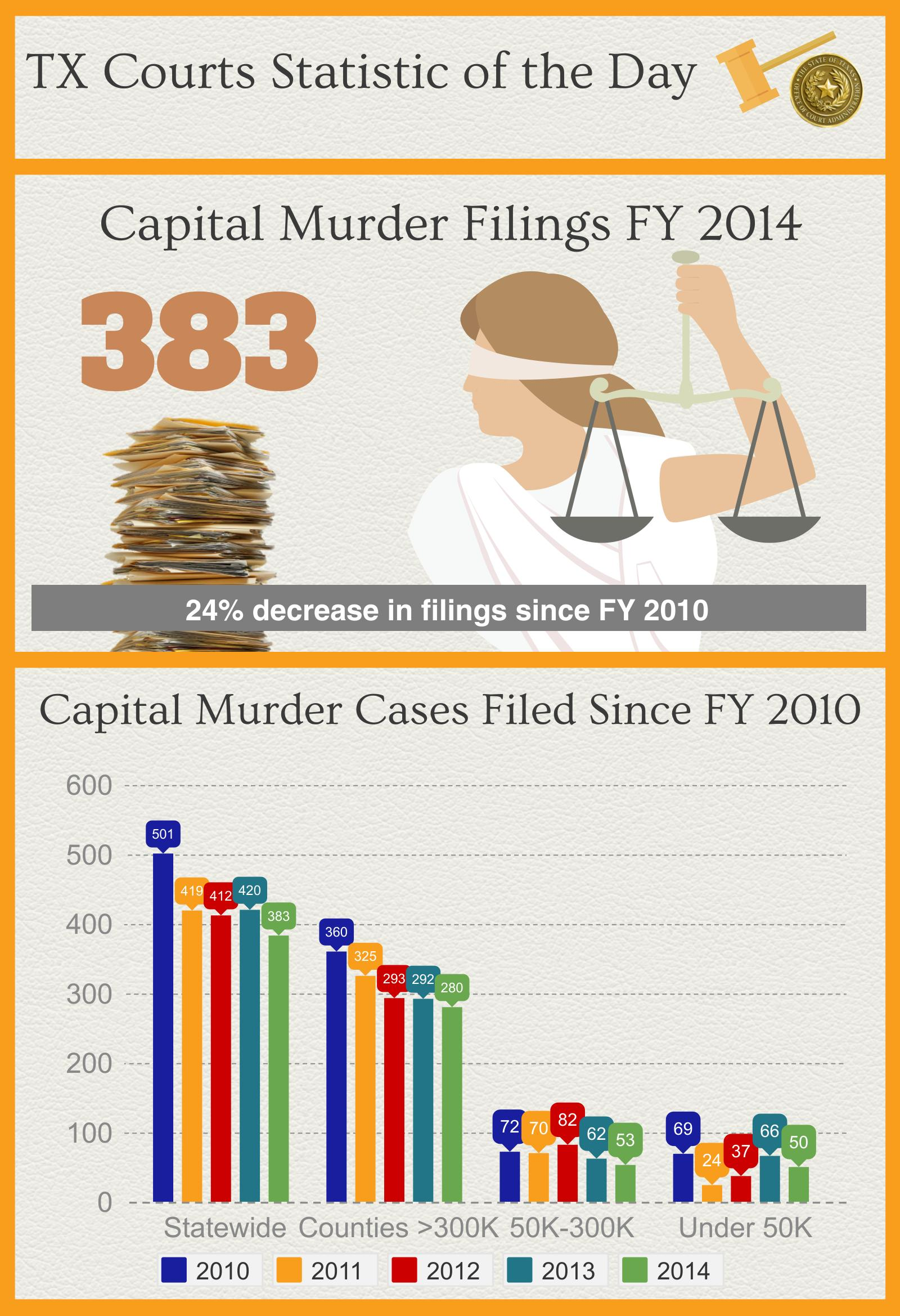 Grits for breakfast february 2015 the number of capital murder cases filed in 2014 383 was nvjuhfo Image collections