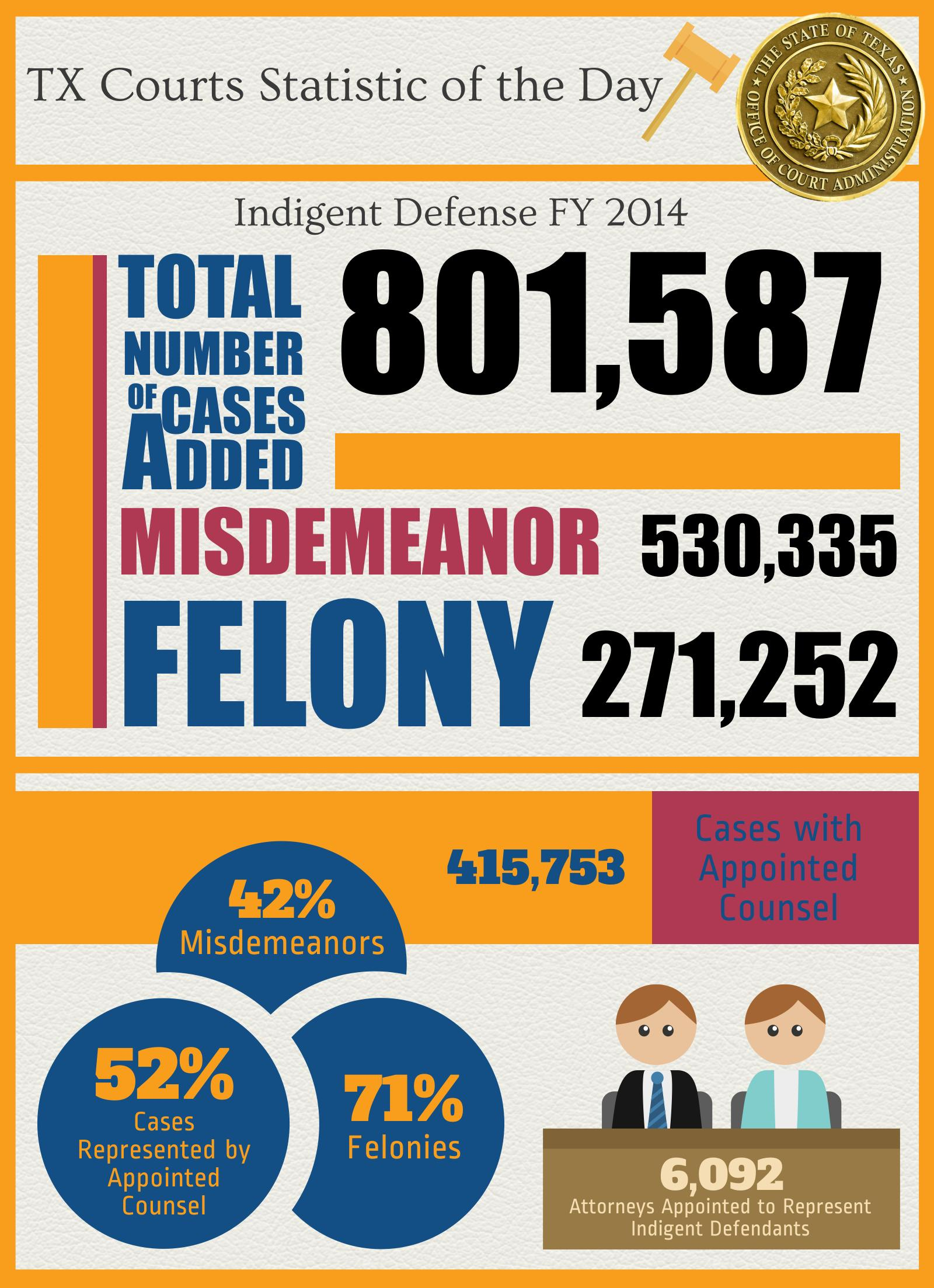 Grits for breakfast february 2015 seventy one percent of defendants charged with felonies were nvjuhfo Image collections